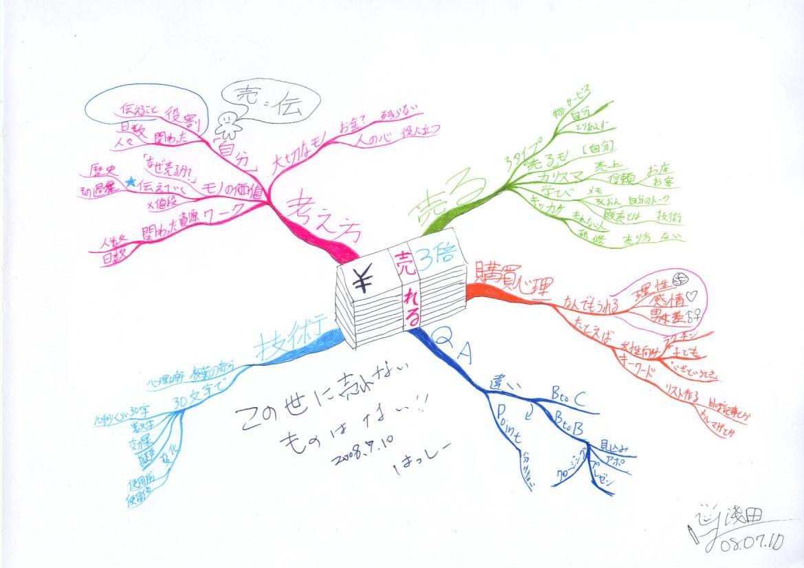 マインドマップ_橋本by淺田